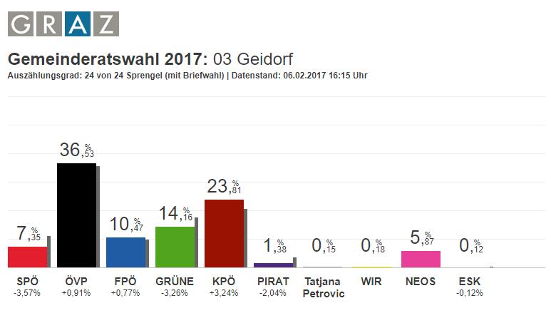 Ergebnis Gemeinderatswahl Graz-Geidorf 2016